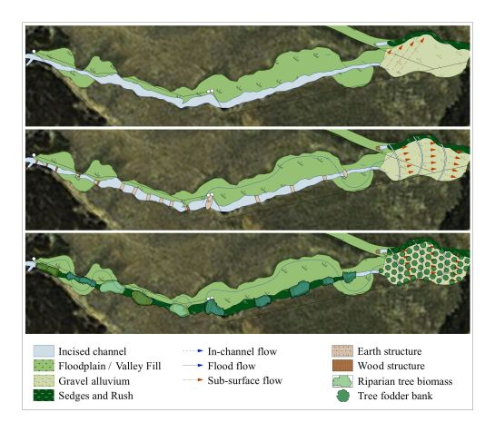 The above is a design example in which minimal physical interventions have been made, using locally available materials, to address the ongoing causes of degradation in an incised channel and to provide ideal conditions for vegetation to establish and thrive. With careful planning, the result is a dense biological sieve which reinstates the passive flow patterns which existed in this valley pre-degradation. A functioning landscape is restored, with increased water retention, biomass production, functioning biodiversity and soil building capacity available to the landholder to utilise and enjoy.