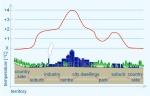 Town vs Vegetation temperatures